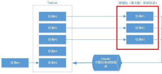 线程池流程图