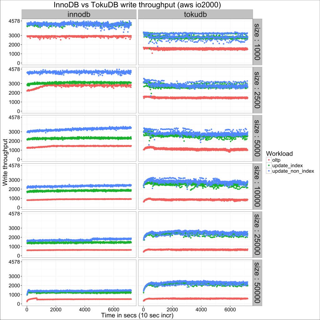 亚马逊 AWS 上的 InnoDB 和 TokuDB 比较(InnoDB and TokuDB on AWS )