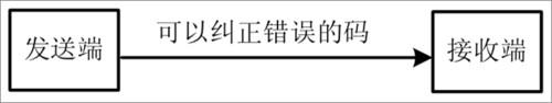 常用的三种差错控制方式 - 18989792 - 刘盛瀚