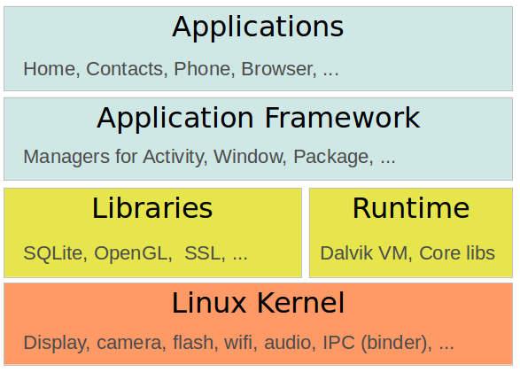 Android software layers