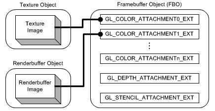 OpenGL中FBO的概念及其应用