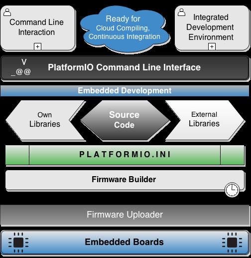 物联网开发生态系统 PlatformIO