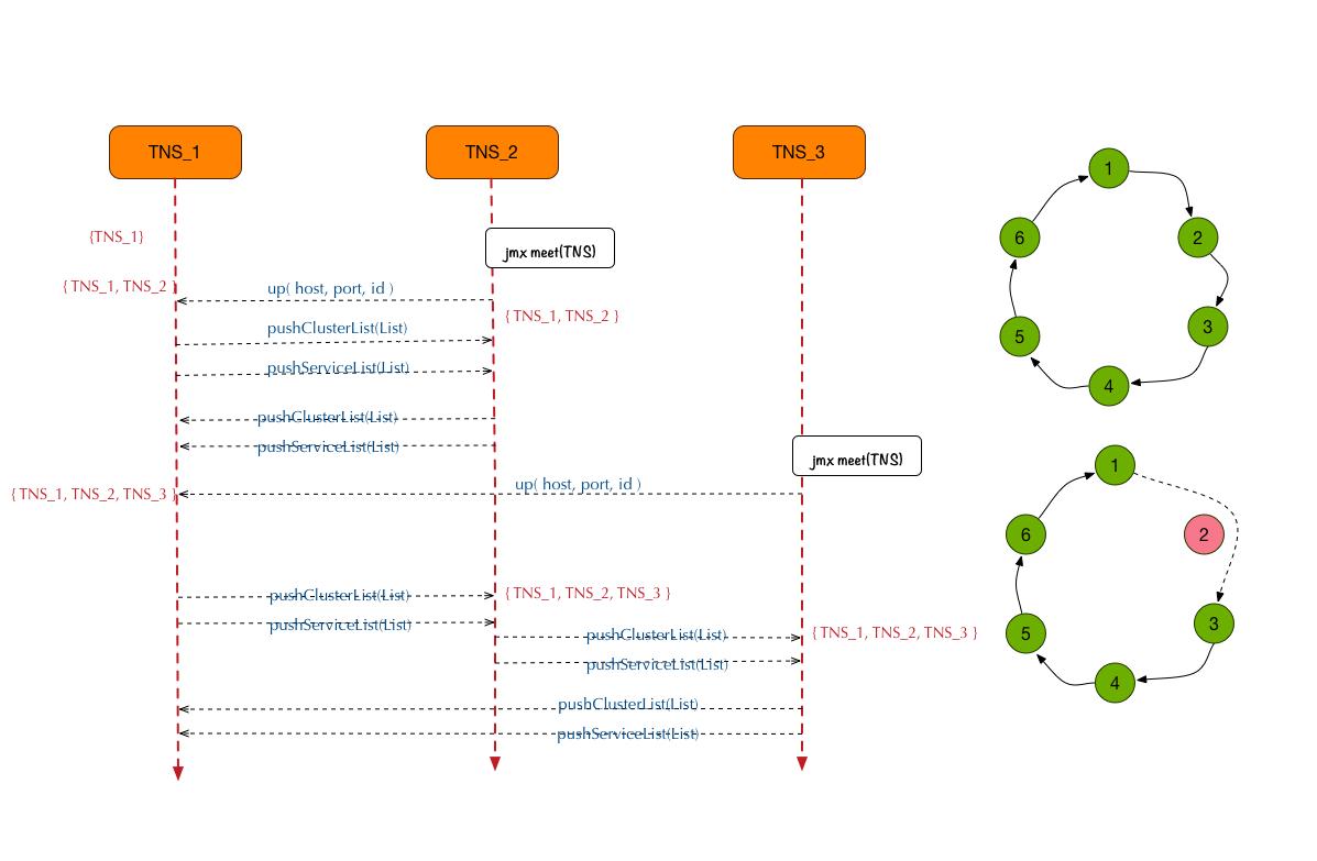 cluster结构图