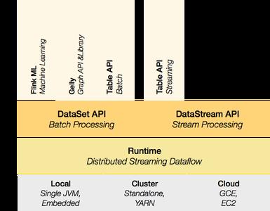 流处理框架:Apache Flink 1.9.3