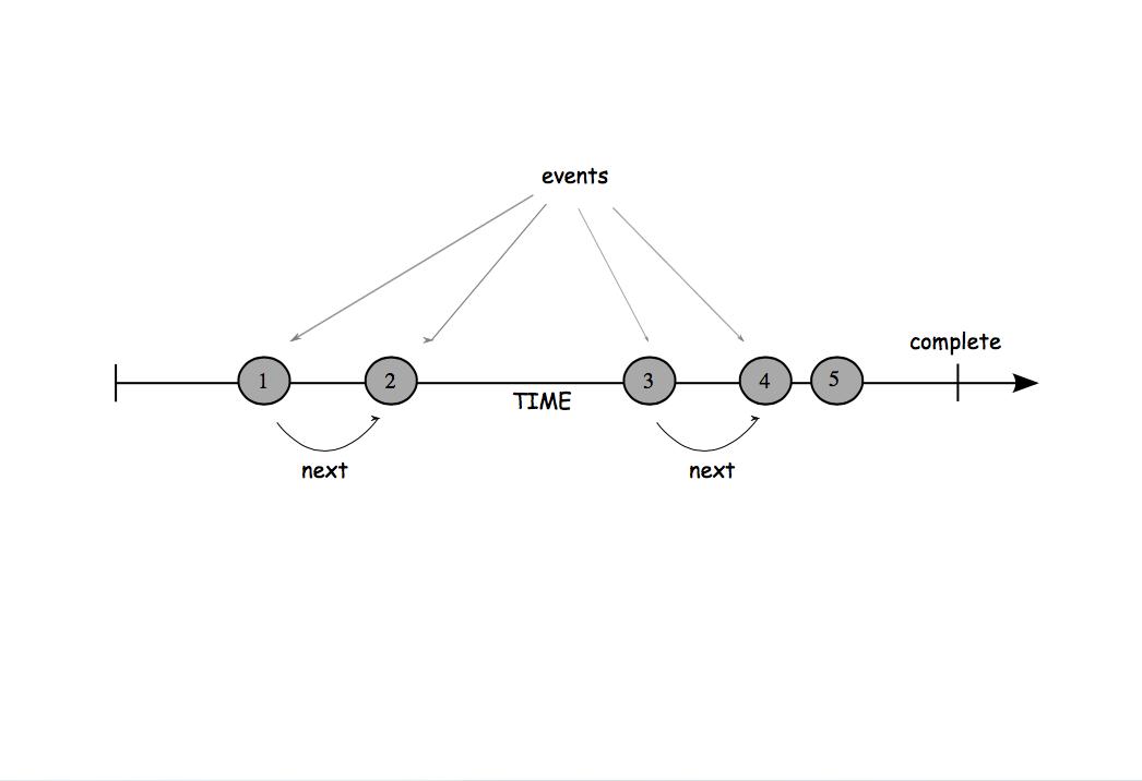 使用 RxJS 实现 JavaScript 的 Reactive 编程(Reactive Programming in JavaScript With RxJS)