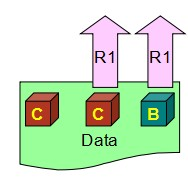 Swift里的CAP理论和NWR策略应用