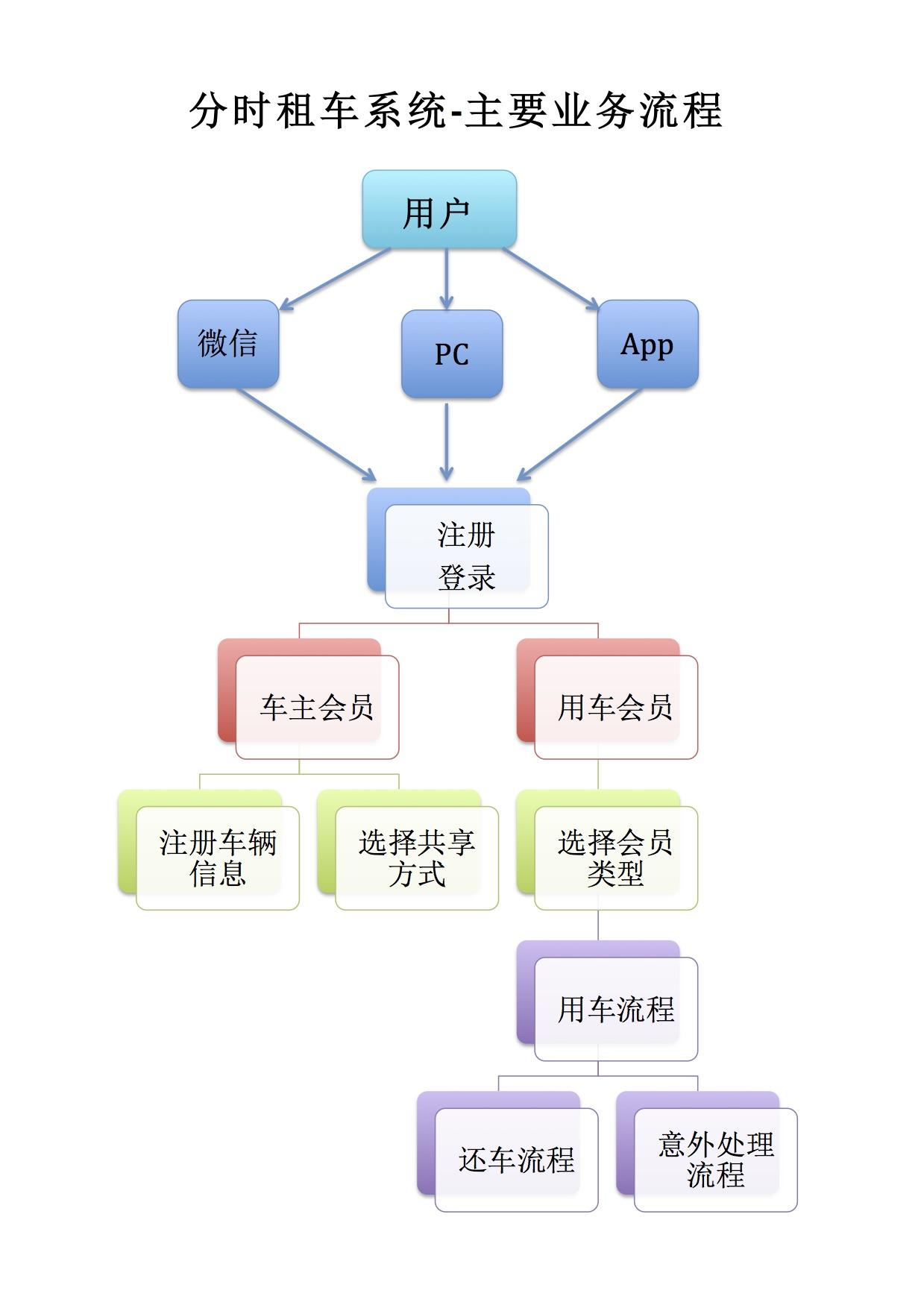 分时租车系统-主要业务流程.jpg