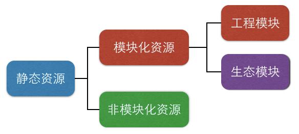 静态资源分类
