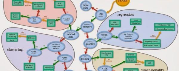 scikit-learn Flow Chart