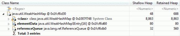 32 位 Java 运行时中的一个 WeakHashMap 的内存布局