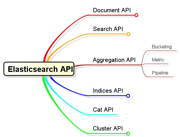 认识ElasticSearch的API,并深入Search的使用- YuMG的个人页面- OSCHINA