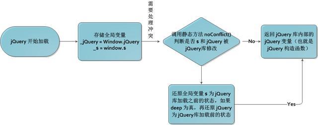 源码浅析--整体架构