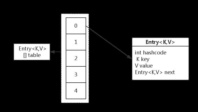 HashMap内部实现原理图