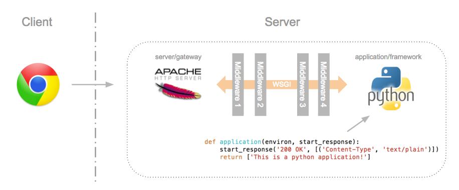 wsgi framework middleware