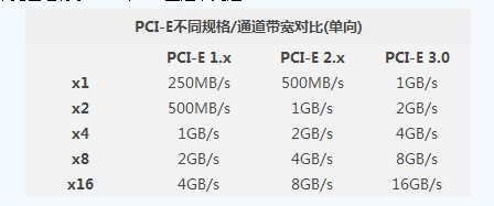 完全没影响!PCI-E2.0.VS 3.0性能测试