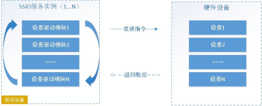 C#跨平台物联网通讯框架 ServerSuperIO