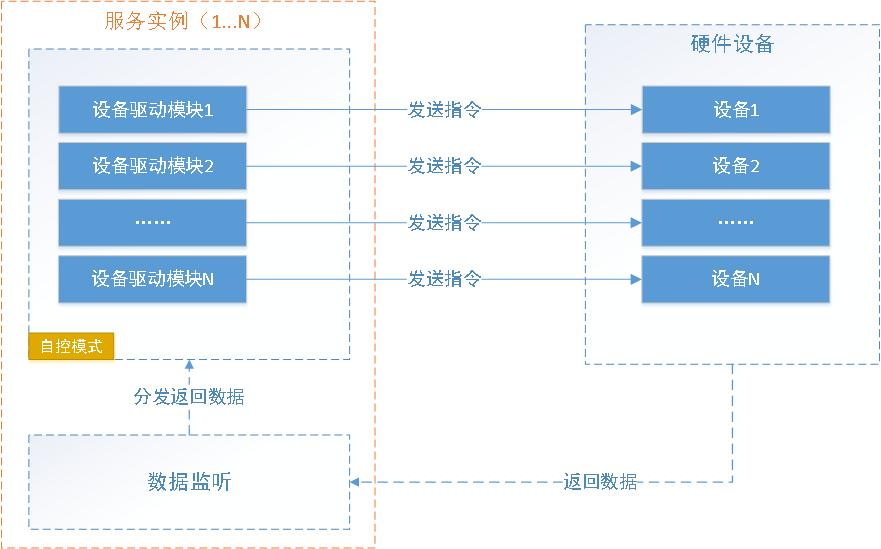 和下载 C 跨平台物联网通讯框架