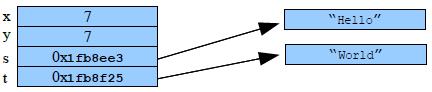java中的引用类型概念