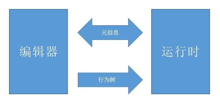 游戏AI的开发框架组件 Behaviac