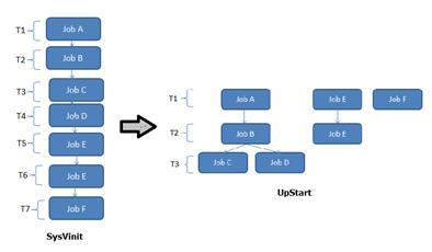 UpStart 对 SysVinit 的改进