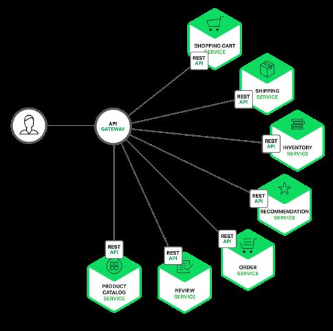 Nginx解耦微服务