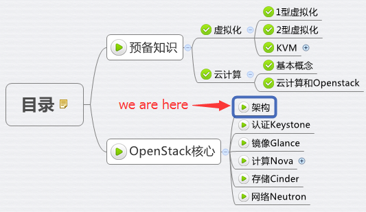 OpenStack 架构 - 每天5分钟玩转 OpenStack(15)
