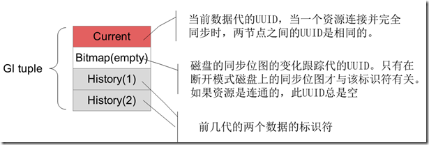 DRBD的元数据实现:GI元组的原理