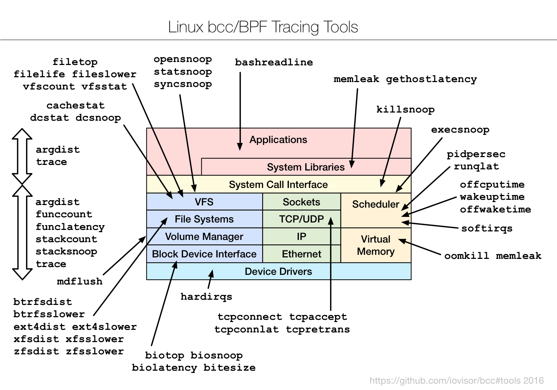 Linux 动态跟踪工具 BCC