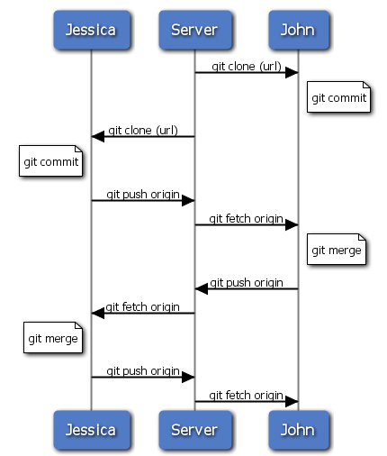 Git详解之五 分布式Git