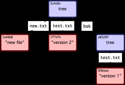 Git详解之九:Git内部原理