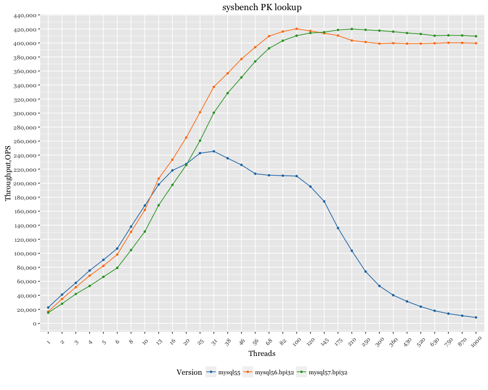 MySQL 5.7 主键查找结果 —— 真的很快嘛?(MySQL 5.7 Primary Key Lookup Results: Is it Really Faster? )
