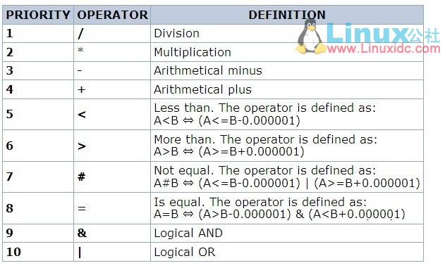 Zabbix 之触发器常用函数
