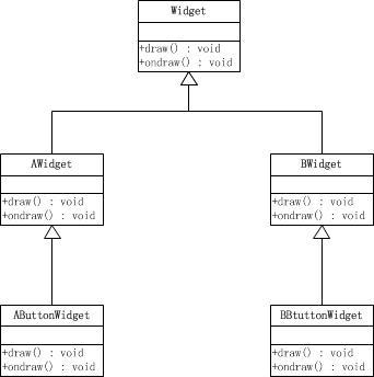 Widget类图如图示
