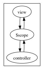data-binding01