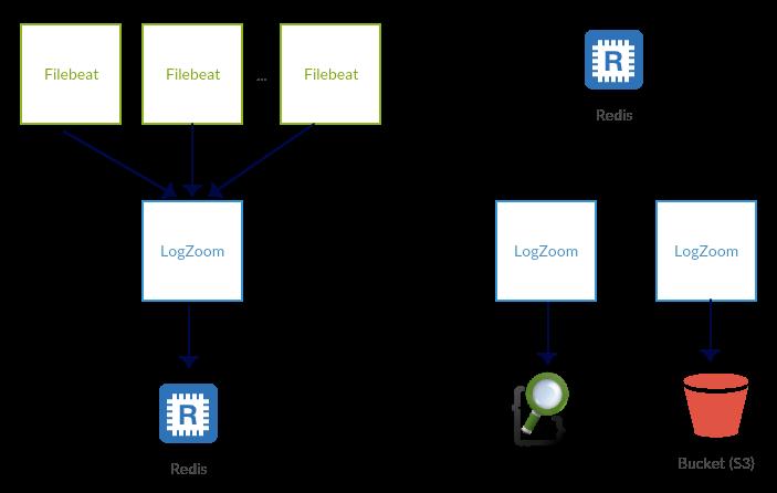 LogZoom High Availability Diagram