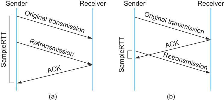Karn-Partridge-Algorithm
