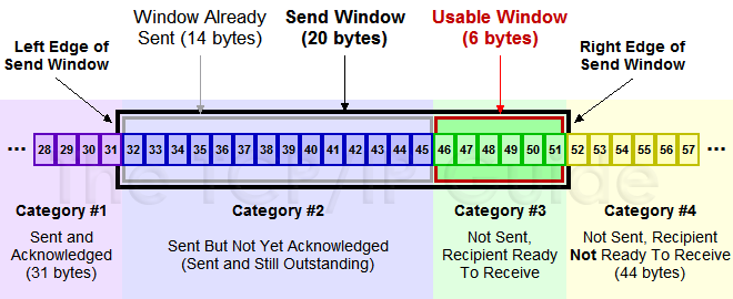 tcpswwindows