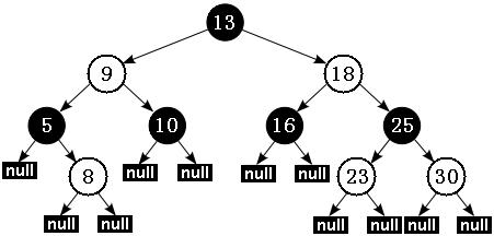 图 6. Java 红黑树的示意