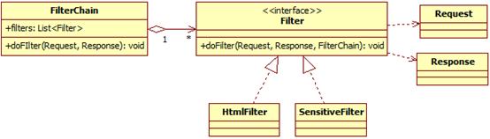 责任链设计模式(过滤器、拦截器)2950