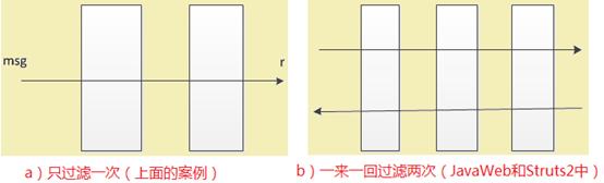 责任链设计模式(过滤器、拦截器)2890