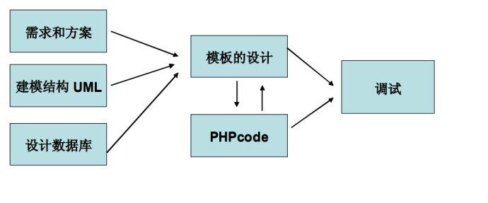 如何用PHP开发一个完整的网站<wbr>讲解开发流程<wbr>多人开发