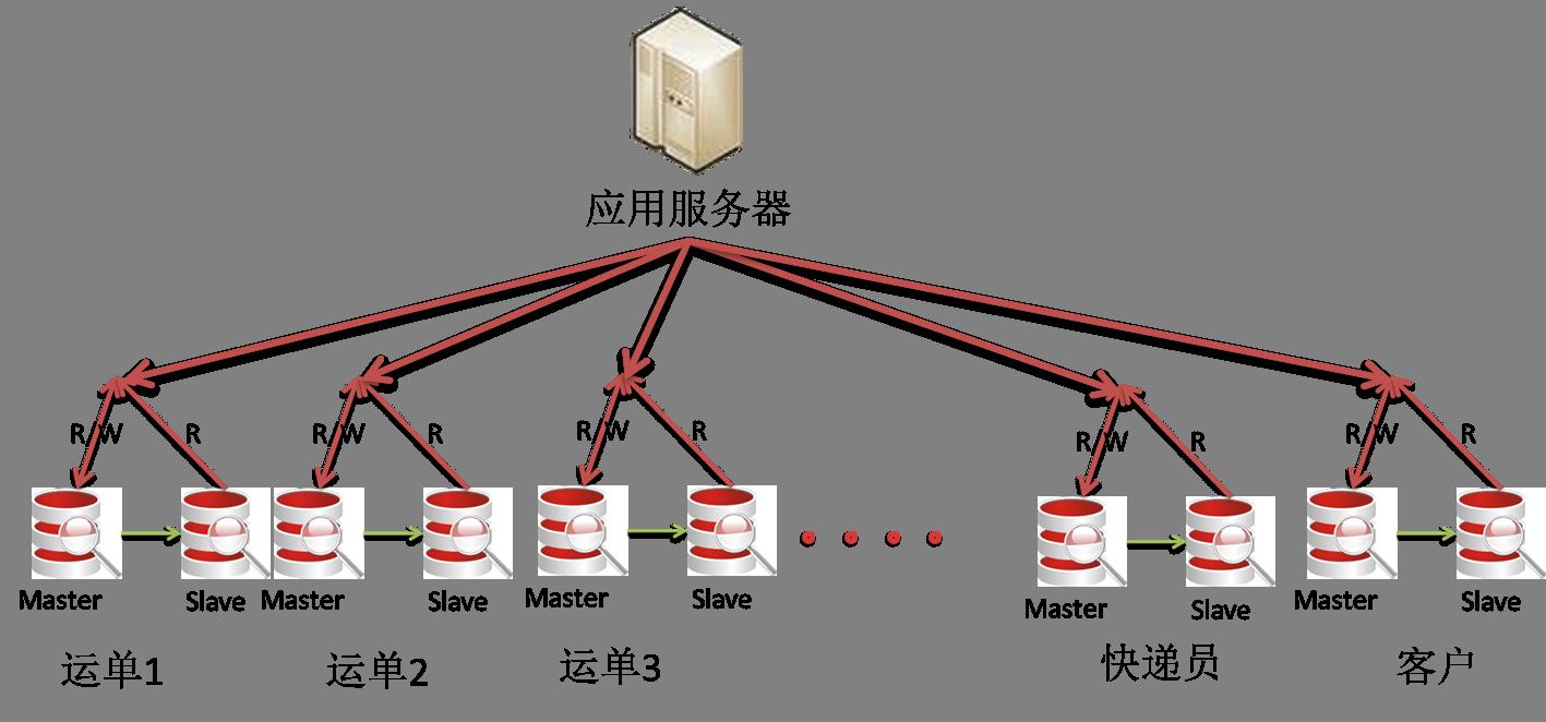 取模水平分片数据库架构