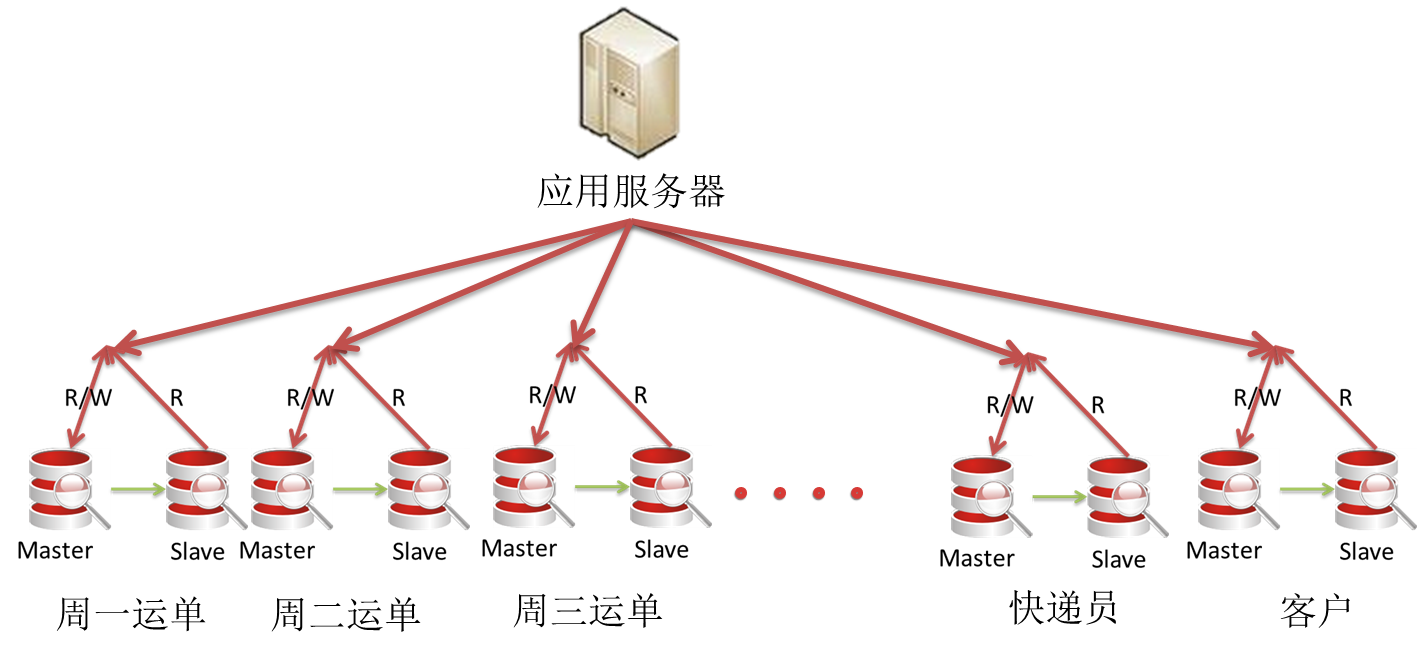 日期水平分片数据库架构
