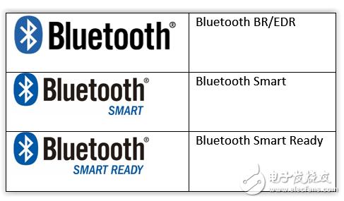 也许你已经对BR/EDR和Bluetooth Smart并不陌生,但对Bluetooth Smart Ready还不了解。Bluetooth Smart Ready设备可以接收来自其他蓝牙设备的数据、这些数据可以被Bluetooth Smart Ready设备上的应用转化成有用的信息,比如智能手机、个人电脑、平板电脑等都是Bluetooth Smart Ready设备。