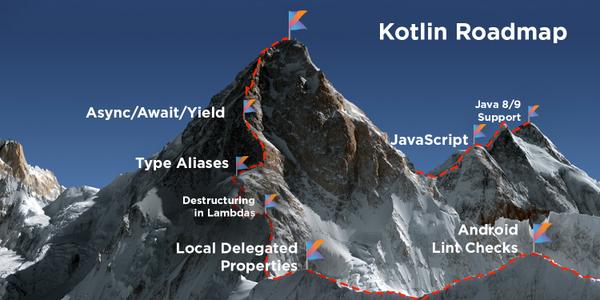 kotlin roadmap