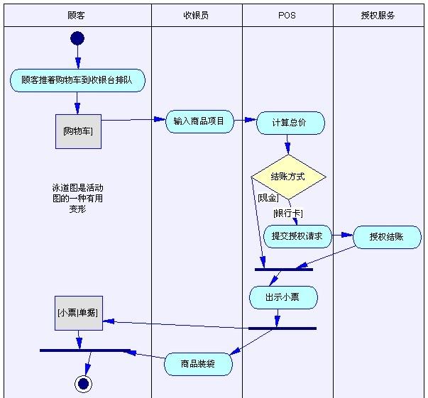 uml_8_使用powerdesigner进行面向对象分析与uml建模图片