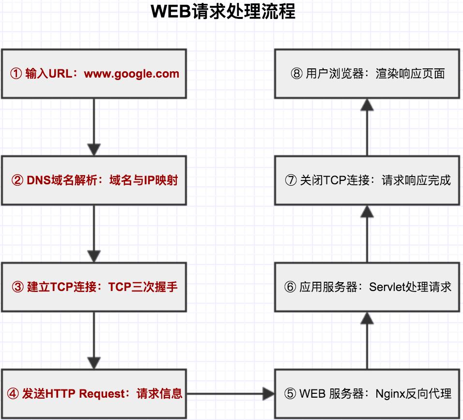WEB请求处理流程