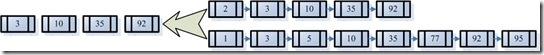 [图]倒排表合并过程