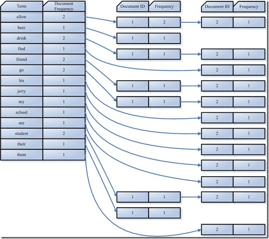 [图]倒排表结构
