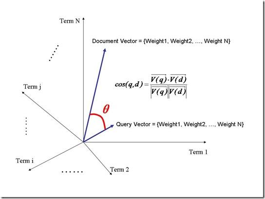[图]向量空间模型